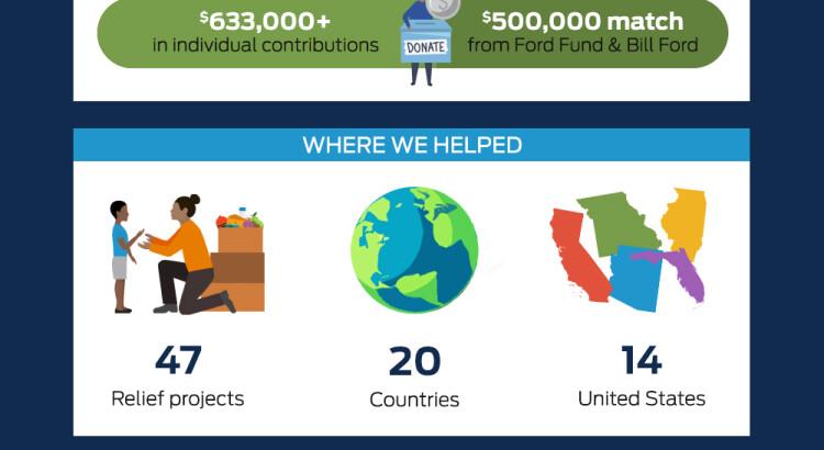 Ford Employee Donation Match Program Contributes More than $1 mi